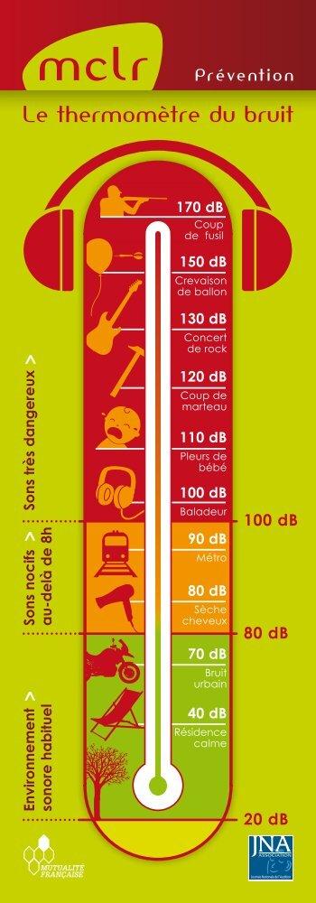 Télécharger le thermomètre du bruit (pdf) - mclr