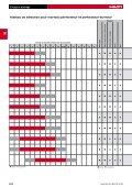 Fichier Adobe Acrobat 17.71 MB français - Hilti - Page 3