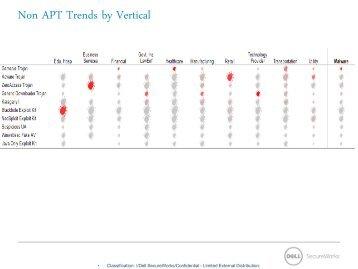 Non APT Trends by Vertical - SANS