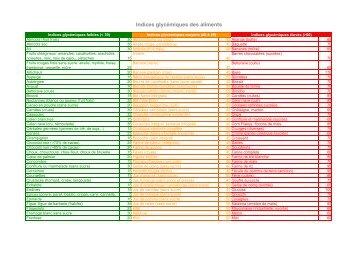 Tableau indices glycemiques aliments - Elveapharma.com