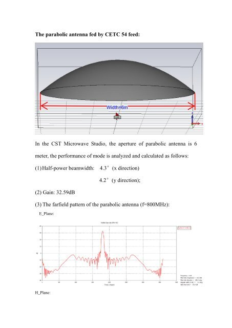 The parabolic antenna fed by CETC 54 feed: In the CST
