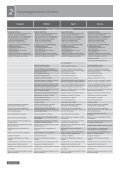 Opel Insignia Limousine - Page 6