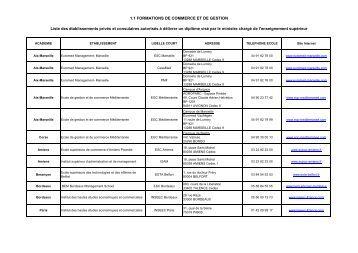 Liste des établissements - Ministère de l'enseignement supérieur et ...