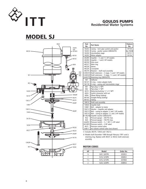ITT MODEL SJ 4K230 5K7 6K