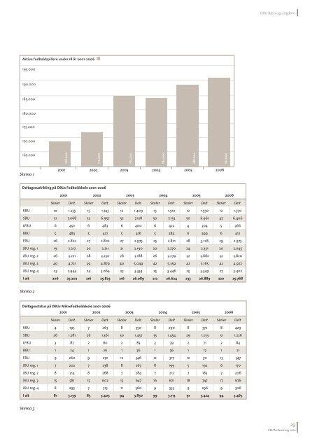 Dansk Boldspil-Union Årsberetning 2006 - DBU