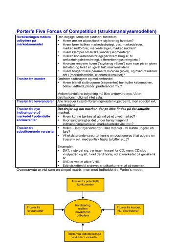Porter's Five Forces of Competition (strukturanalysemodellen)