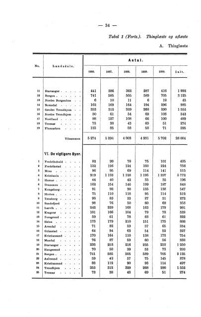 Meddelelser fra Det Statistiske Centralbureau 1893