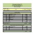 Drift og anlægsoverførsler til 2013-14 - Svendborg kommune - Page 7