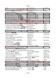 Japan Taiwan Tony Au Taiwan China China, USA China China ...