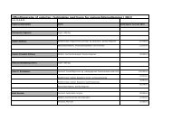 Oversigt over vederlag i 2012 for regionsrådsmedlemmer.