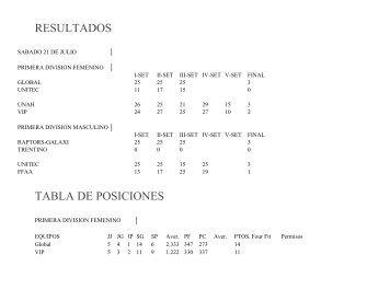Resultados de Voleibol Teg - Condepah