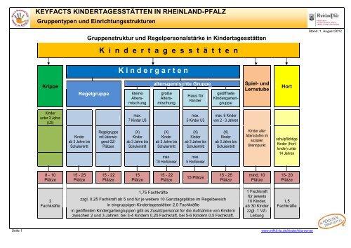 Keyfacts Kindertagesstät