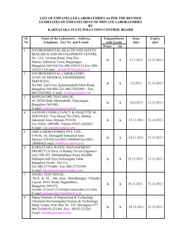 list of empanelled laboratories as per the revised guidelines of ...