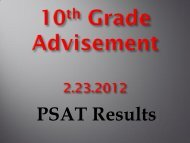 PSAT Results - Loganville High School