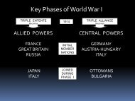 Key Phases of World War I