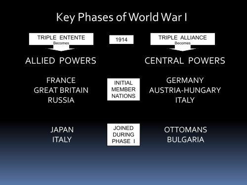 Key Phases of World War I