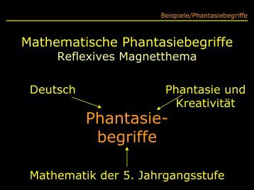 Mathematische Phantasiebegriffe Reflexives ... - Mathematik