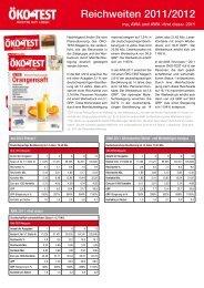 Reichweiten 2011/2012 - Media - Öko-Test