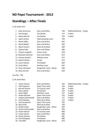 ND Pepsi Tournament - 2012 Standings – After Finals