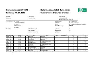 Hallenmeisterschaft C-Juniorinnen C-Juniorinnen Endrunde Gruppe ...