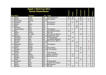 Zippel`s Nord Cup 2012 Damen Masterklasse