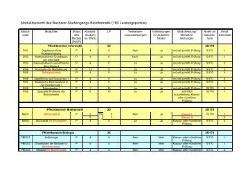 Modulübersicht des Bachelor-Studiengangs Bioinformatik (180 ...