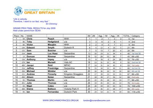 Grand Prix Final Results.pdf - Sri Chinmoy Athletic Club UK
