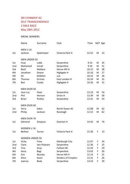 2M 28th MAy 2012 - Sri Chinmoy Athletic Club UK