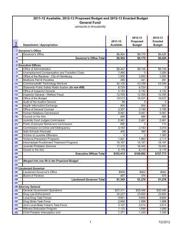 2011-12 Available Funds, 2012-13 Proposed Budget and 2012-13 ...