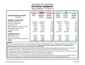 revenue report - Utah State Tax Commission