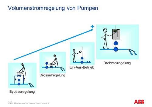 Variation der Geschwindigkeit und Drehzahlregelung von Pumpen - EMA