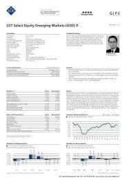 LGT Select Equity Emerging Markets (USD) I1