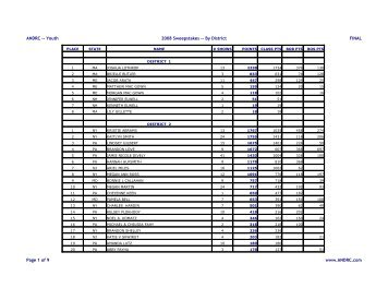Youth-Sweeps-Districts-2008Final...