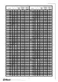 Tekniske data FDMA (3,78MB) - Page 7