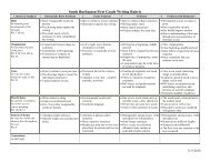 First Grade Rubric rev 10-10 - South Burlington School District
