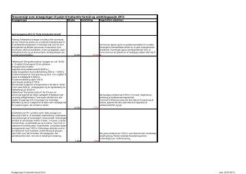 Ansøgninger pr. 1.4.2013 til pulje til kulturelle formål 2013 - Faaborg ...