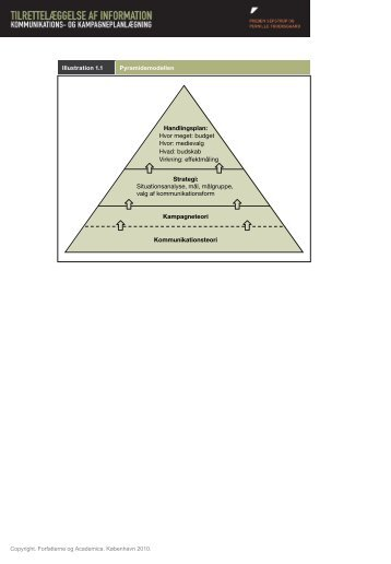 Illustration 1.1: Pyramidemodellen