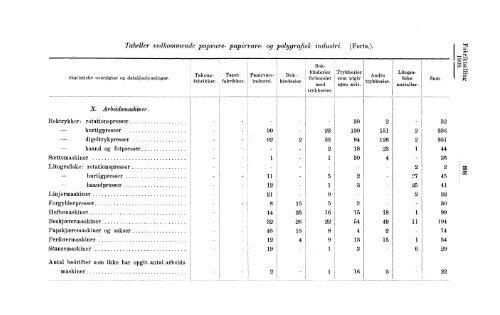 Fabriktællingen i Norge 1909. Fjerde hefte. Produksjonsstatistik.