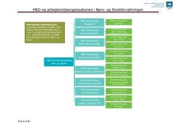 Klik her for at downloade organisationsdiagram