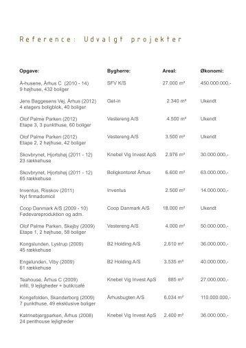 Referenceliste, emne indexeret - Gudnitz Arkitektfirma