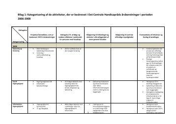 Bilag 1: Kategorisering af de aktiviteter, der er beskrevet i ... - Social