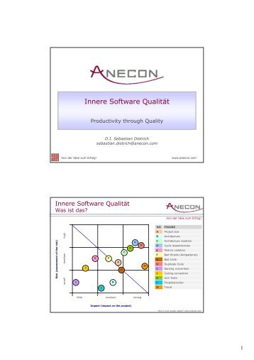 Innere Software Qualitaet - Anecon