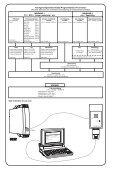 PROGRAMMERBAR I/f KONVERTER - PR electronics - Page 3