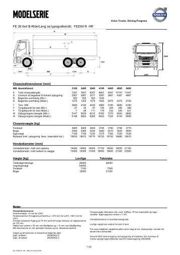 (ej typegodkendt) FEE64 R HR Chassisdimensioner [mm] - Volvo