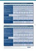 Hottes à Flux Laminaire Horizontal et Vertical - Esco Labculture - Page 7