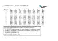 Tjenestemandspension pr. 1. januar 2012, pensioneret før 1/4 2005 ...