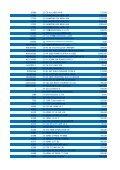 Prisliste 20 marts 2013 Priserne er angivet i danske kroner ... - Betafon - Page 7