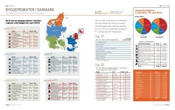 byggeprojekter I DANmArk - Estate Media