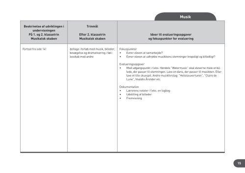 Evalueringsopgaver & fokuspunkter for evaluering i faget Musik - Emu