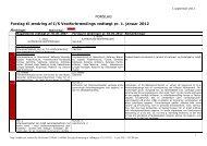 Forslag til ændring af vedtægt.pdf - Ishøj Kommune